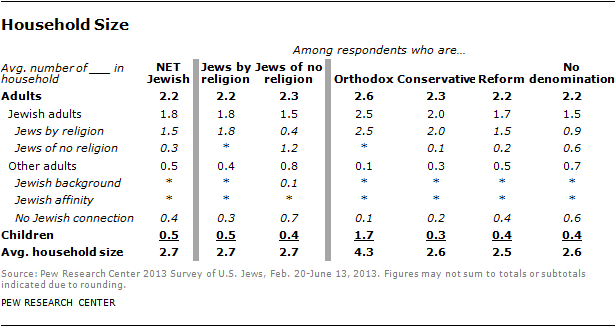 jew-chp2-6 | Pew Research Center
