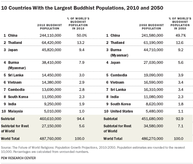 10 Countries With The Largest Buddhist Populations 2010 And 2050