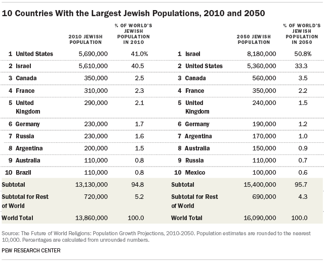 10 Countries With The Largest Jewish Populations 2010 And 2050