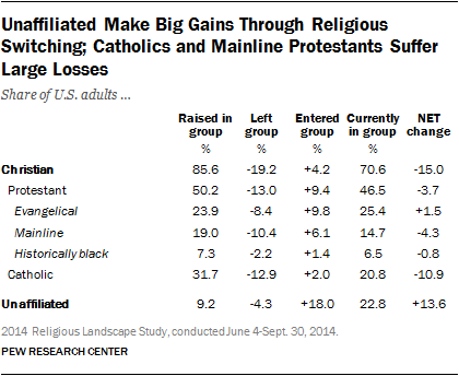 Protestants Mainline Switching; Gains Research Large Religious Suffer Big Losses And Unaffiliated Make Through Center Catholics Pew