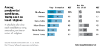 Among presidential candidates, Trump seen as least religious