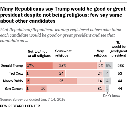 Many republicans say Trump would be good or great president despite not being religious; few say same about other candidates