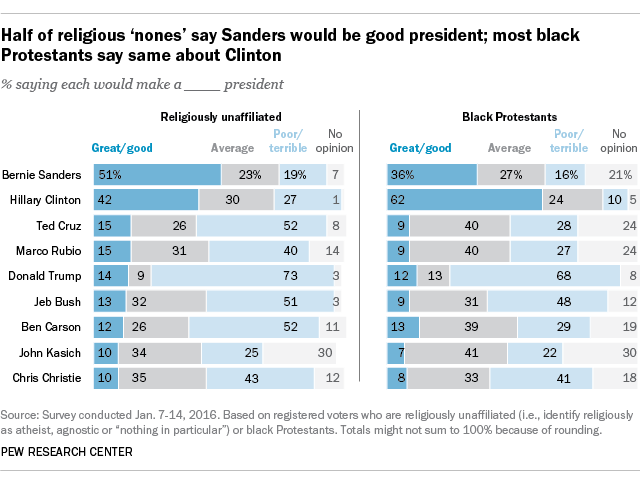 Half of religious 'nones' say Sanders would be good president; most black Protestants say same about Clinton
