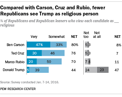 Compared with Carson, Cruz and Rubio, fewer GOP voters see Trump as a religious person