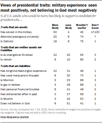 Views of presidential traits: military experience seen most positively, not believing in God most negatively