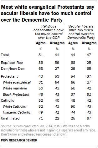 Most white evangelical Protestants say secular liberals have too much control over the Democratic Party