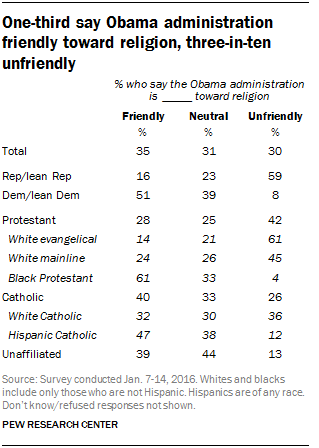 One-third say Obama administration friendly toward religion, three-in-ten unfriendly