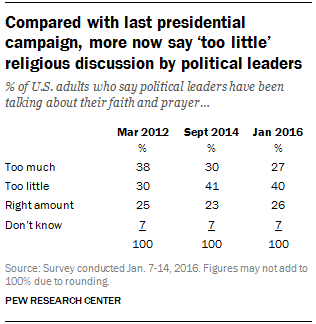 Compared with last presidential campaign, more now say 'too little' religious discussion by political leaders