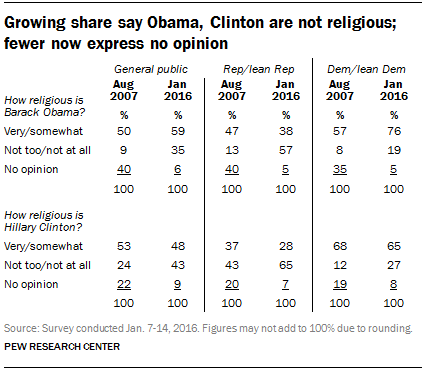 Half of adults say they would be less likely to support atheist for president
