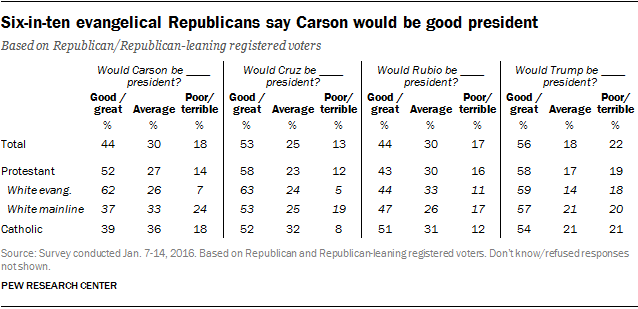 Six-in-ten evangelical Republicans say Carson would be good president