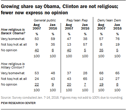 Growing share say Obama, Clinton are not religious; fewer now express no opinion