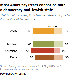 Most Arabs say Israel cannot be both a democracy and Jewish state