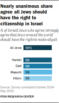 Nearly unanimous share agree all Jews should have the right to citizenship in Israel