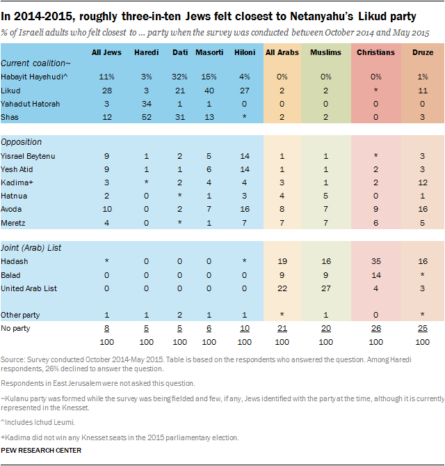 In 2014-2015, roughly three-in-ten Jews felt closest to Netanyahu's Likud party