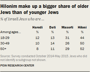 Hilonim make up a bigger share of older Jews than of younger Jews