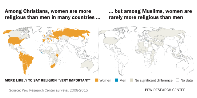 The Gender Gap in Religion Around the World | Pew Research