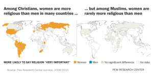 7  Theories explaining gender differences in religion | Pew Research