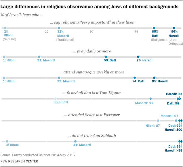 Large differences in religious observance among Jews of different backgrounds