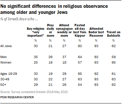 No significant differences in religious observance among older and younger Jews