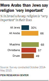 More Arabs than Jews say religion 'very important'
