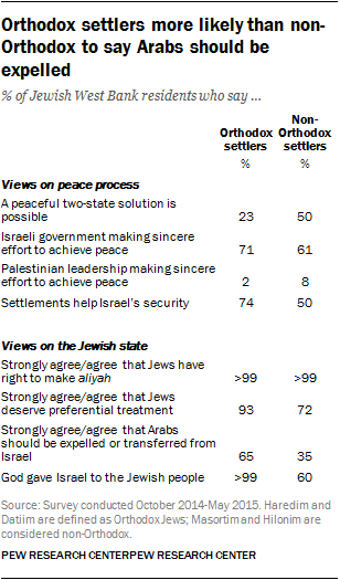 Orthodox settlers more likely than non-Orthodox to say Arabs should be expelled