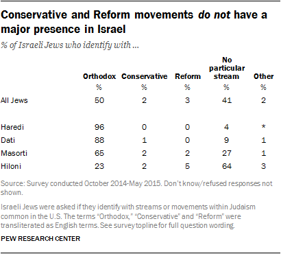 Conservative and Reform movements do not have a major presence in Israel