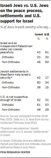 Israeli Jews vs. U.S. Jews on the peace process, settlements and U.S. support for Israel