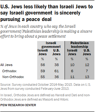 U.S. Jews less likely than Israeli Jews to say Israeli government is sincerely pursuing a peace deal