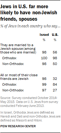 Jews in U.S. far more likely to have non-Jewish friends, spouses