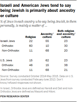 Israeli and American Jews tend to say being Jewish is primarily about ancestry or culture
