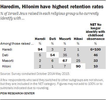 Haredim, Hilonim have highest retention rates