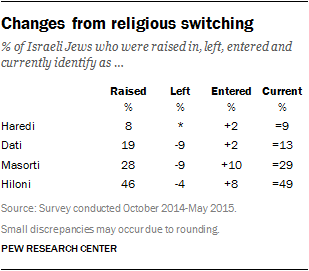 Changes from religious switching