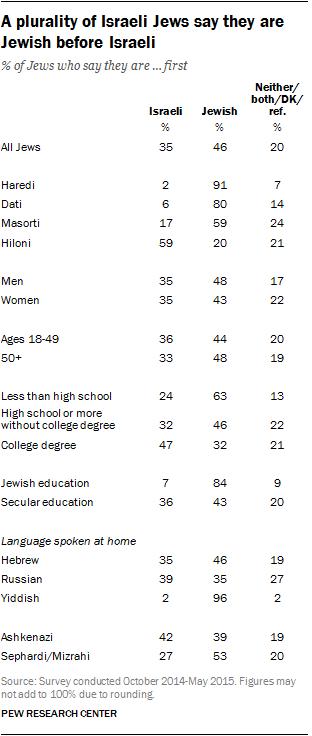 A plurality of Israeli Jews say they are Jewish before Israeli