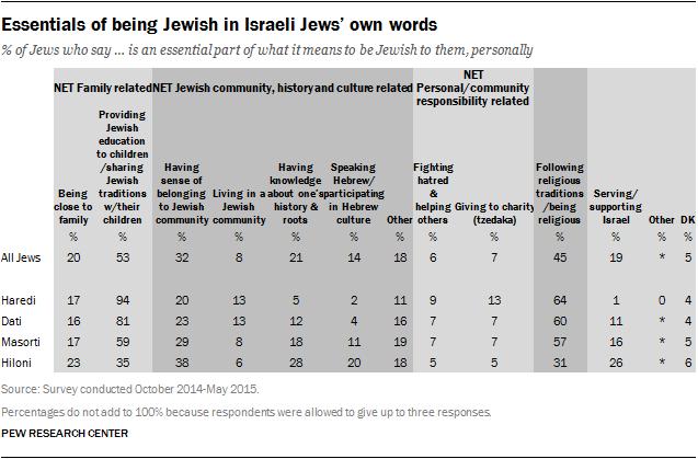 Essentials of being Jewish in Israeli Jews' own words