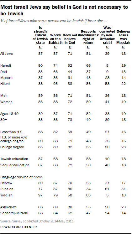 Most Israeli Jews say belief in God is not necessary to be Jewish