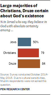 Large majorities of Christians, Druze certain about God's existence