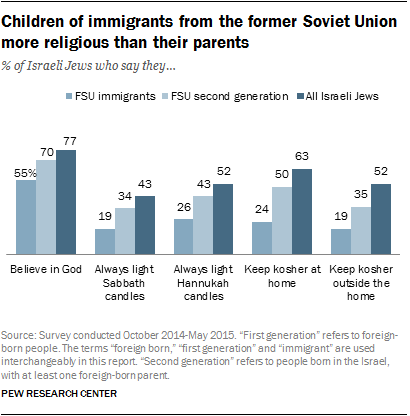 Children of immigrants from the former Soviet Union more religious than their parents