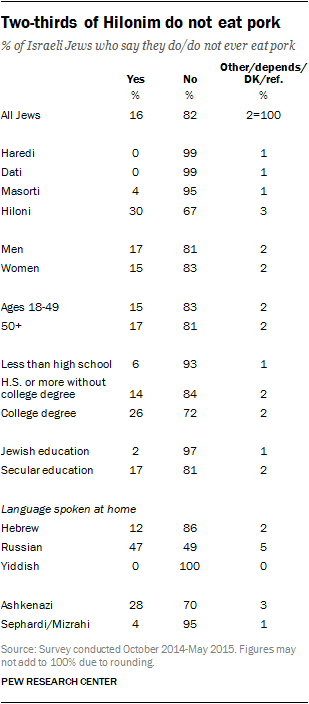 Two-thirds of Hilonim do not eat pork
