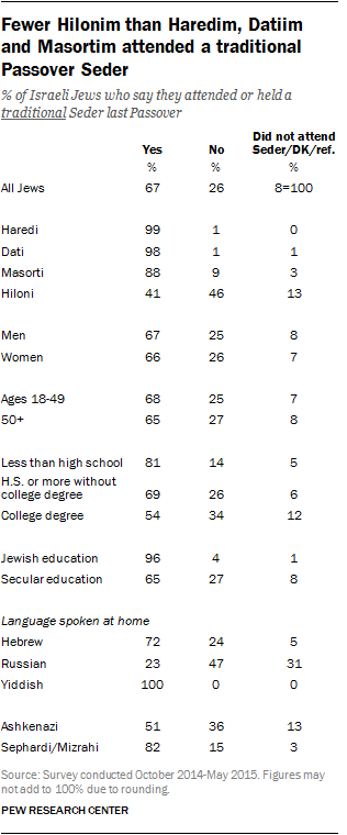 Fewer Hilonim than Haredim, Datiim and Masortim attended a traditional Passover Seder