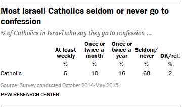 Most Israeli Catholics seldom or never go to confession