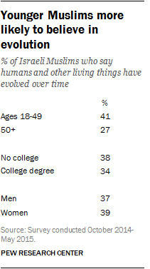 Younger Muslims more likely to believe in evolution