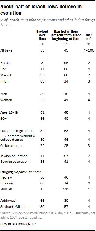 About half of Israeli Jews believe in evolution