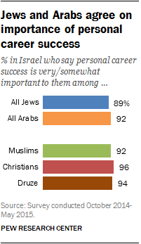 Jews and Arabs agree on importance of personal career success