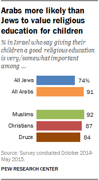 Arabs more likely than Jews to value religious education for children