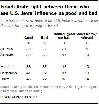 Israeli Arabs split between those who see U.S. Jews' influence as good and bad