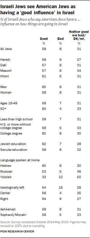 Israeli Jews see American Jews as having a 'good influence' in Israel
