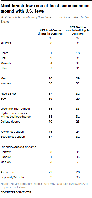 Most Israeli Jews see at least some common ground with U.S. Jews