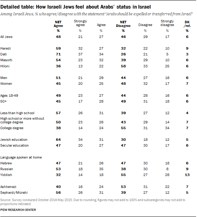 Detailed table: How Israeli Jews feel about Arabs' status in Israel