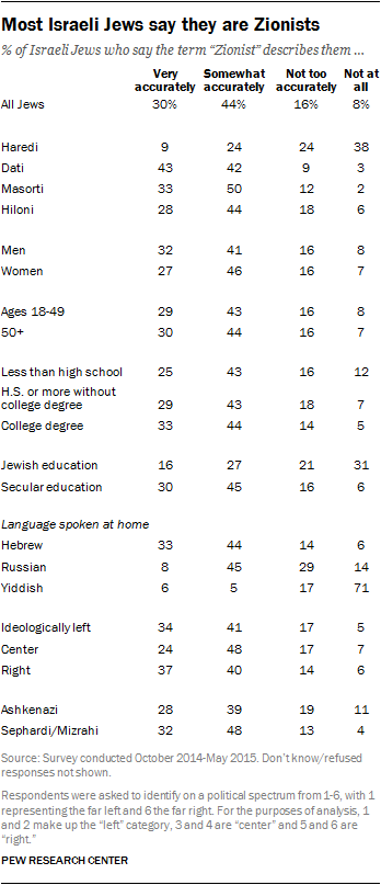 Most Israeli Jews say they are Zionists