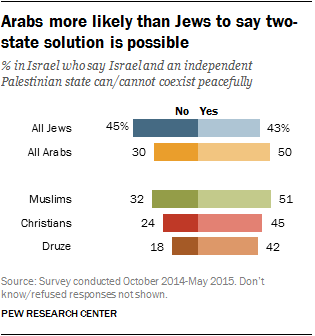Arabs more likely than Jews to say two-state solution is possible